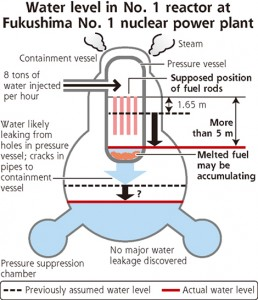 Yoniuri Online diagram showing reduced water levels in Reactor 1 at Fukushima Daiichi plant.